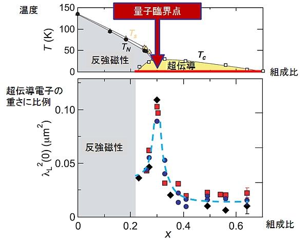 HashimotoScience2012.jpg